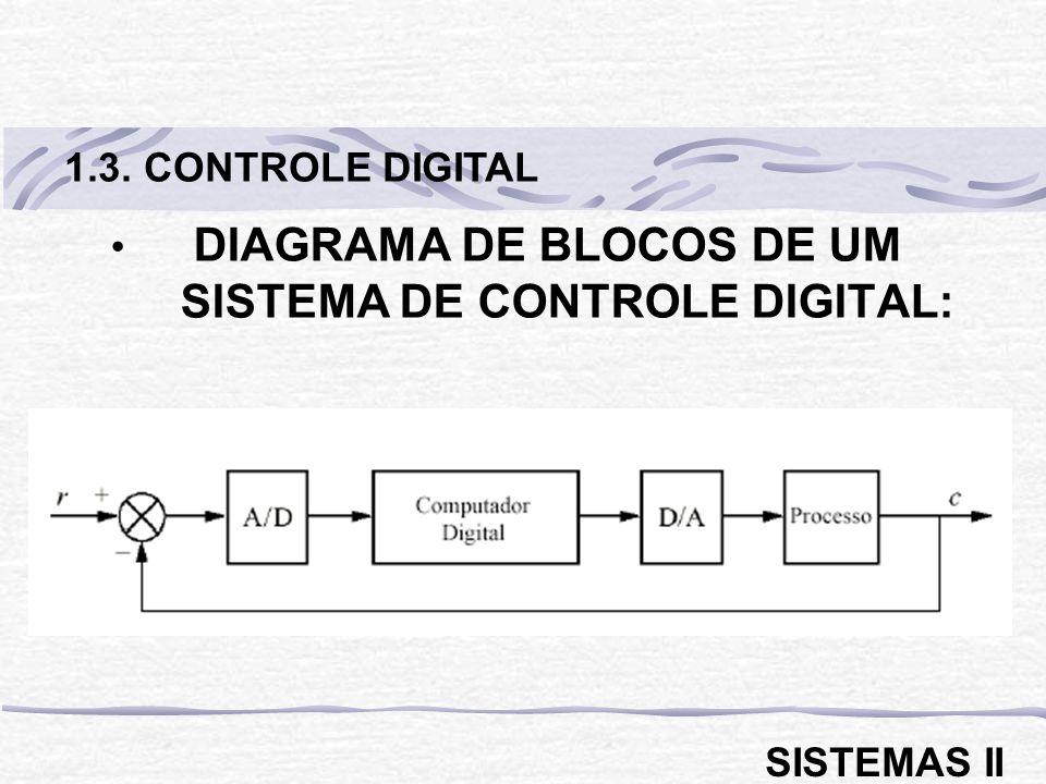DIAGRAMA DE BLOCOS DE UM SISTEMA DE CONTROLE DIGITAL: