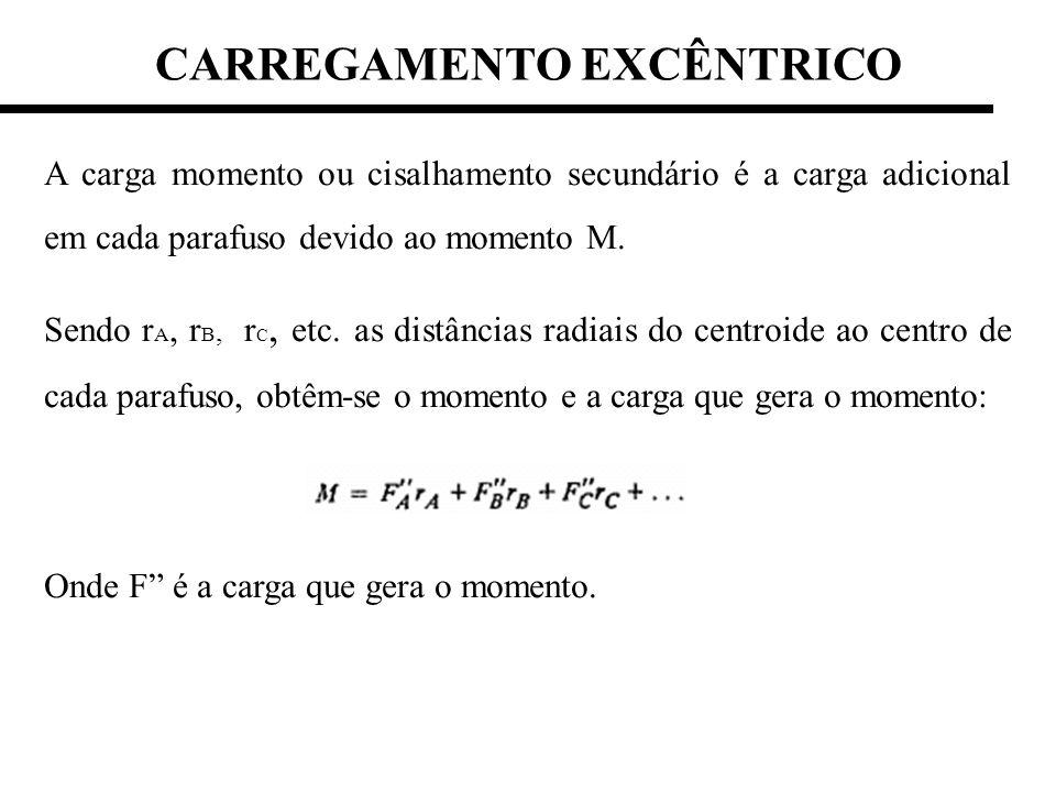 CARREGAMENTO EXCÊNTRICO