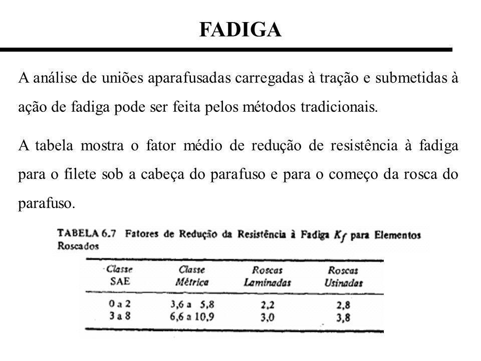 FADIGA A análise de uniões aparafusadas carregadas à tração e submetidas à ação de fadiga pode ser feita pelos métodos tradicionais.
