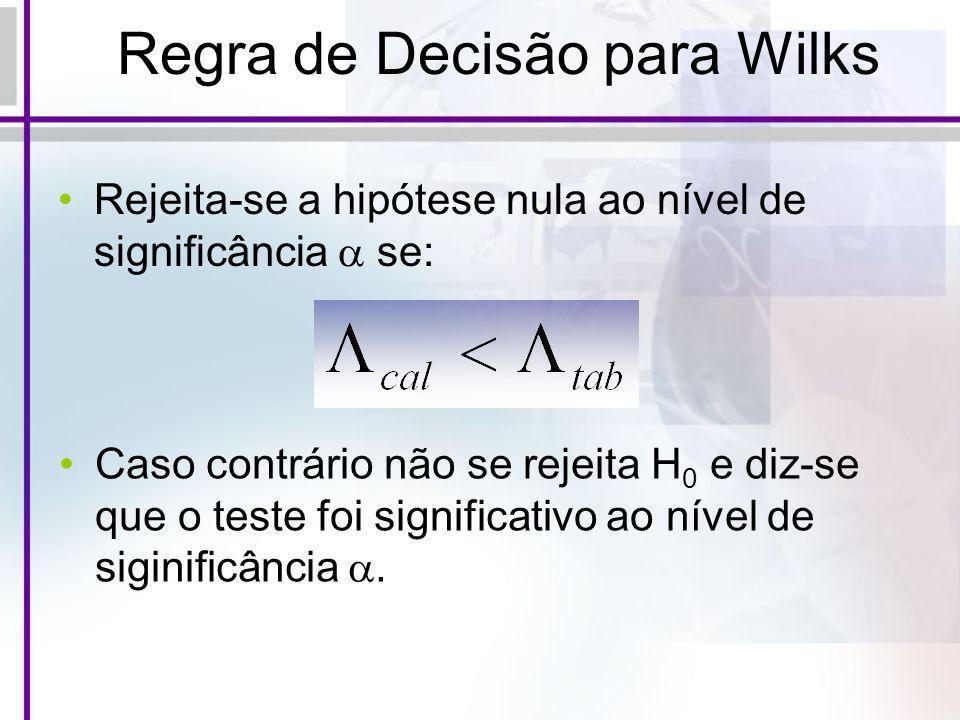 Regra de Decisão para Wilks