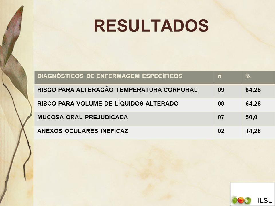 RESULTADOS ILSL DIAGNÓSTICOS DE ENFERMAGEM ESPECÍFICOS n %