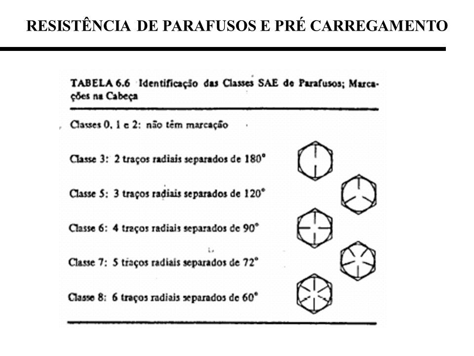 RESISTÊNCIA DE PARAFUSOS E PRÉ CARREGAMENTO