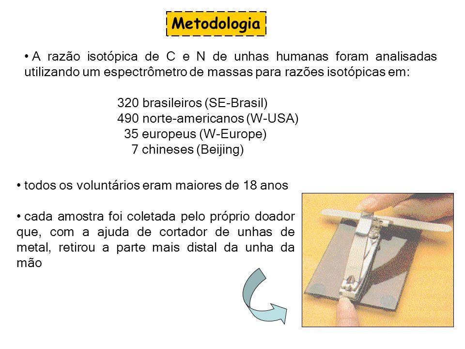 MetodologiaA razão isotópica de C e N de unhas humanas foram analisadas utilizando um espectrômetro de massas para razões isotópicas em: