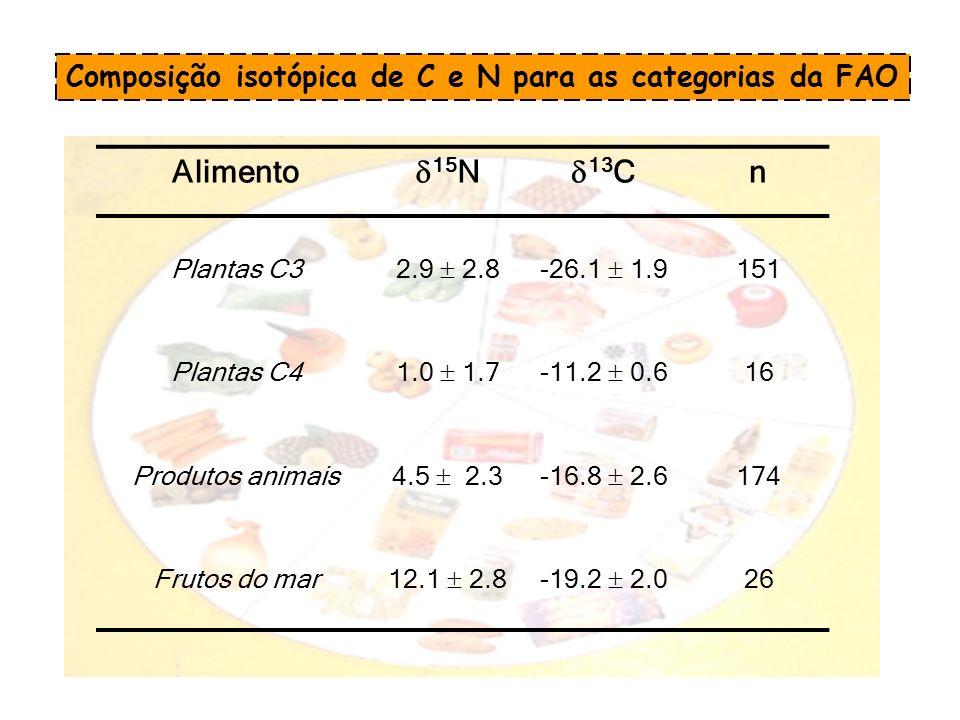 Composição isotópica de C e N para as categorias da FAO