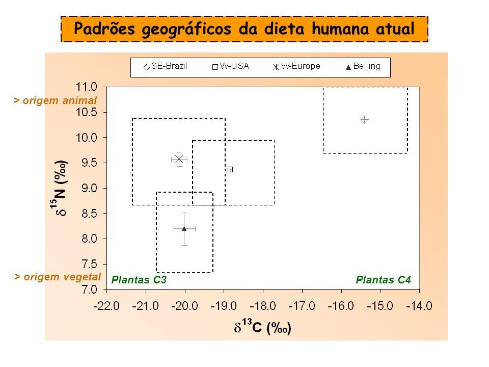 Padrões geográficos da dieta humana atual