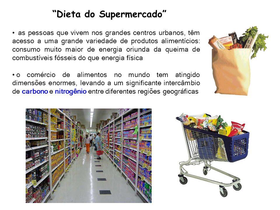 Dieta do Supermercado