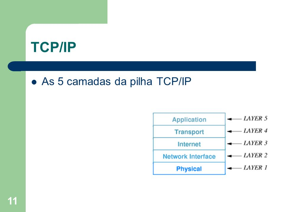 TCP/IP As 5 camadas da pilha TCP/IP