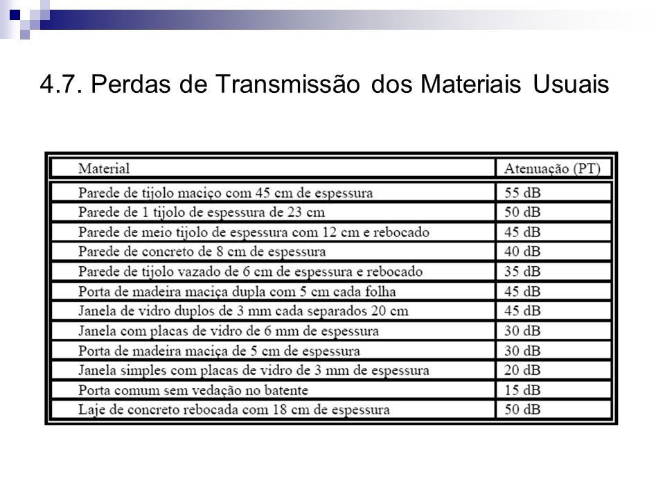 4.7. Perdas de Transmissão dos Materiais Usuais