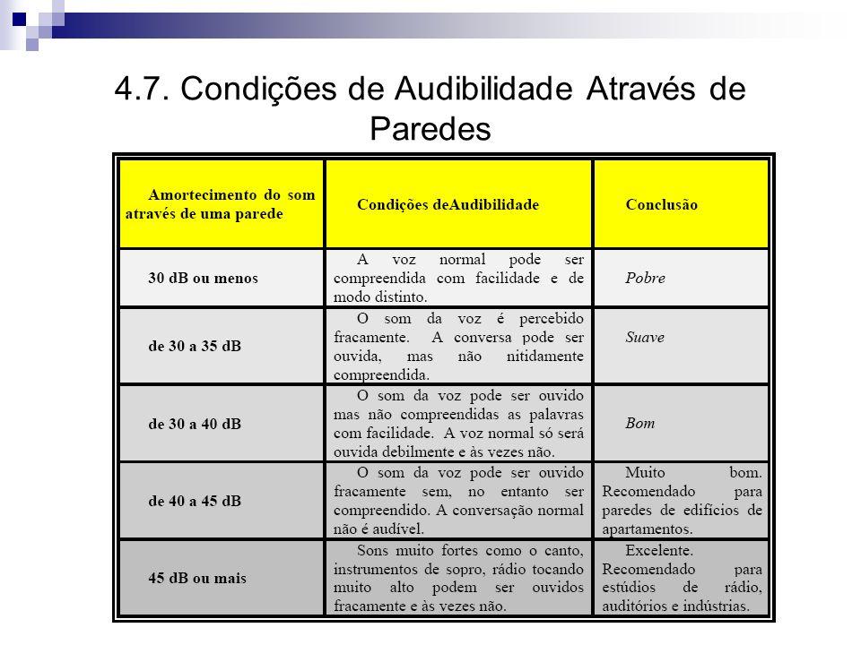 4.7. Condições de Audibilidade Através de Paredes