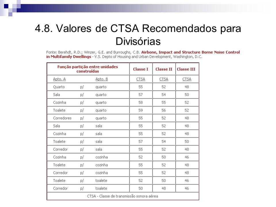 4.8. Valores de CTSA Recomendados para Divisórias