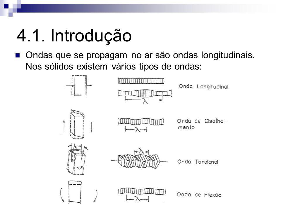 4.1. Introdução Ondas que se propagam no ar são ondas longitudinais.