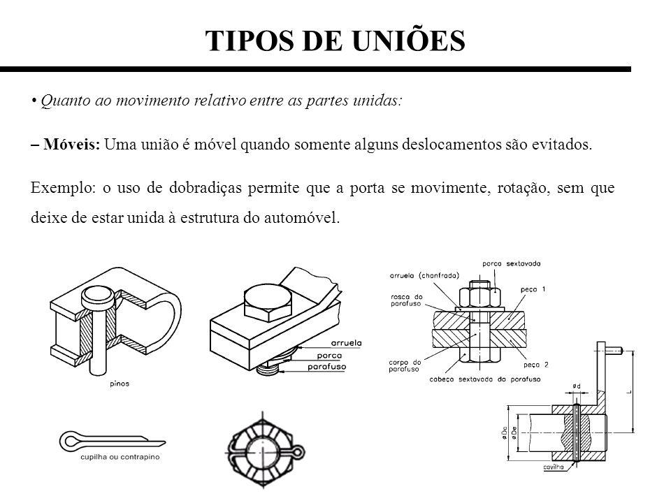 TIPOS DE UNIÕES • Quanto ao movimento relativo entre as partes unidas:
