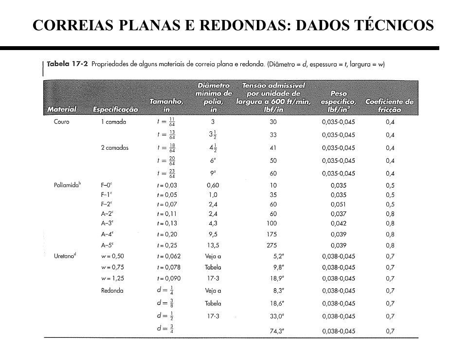 CORREIAS PLANAS E REDONDAS: DADOS TÉCNICOS