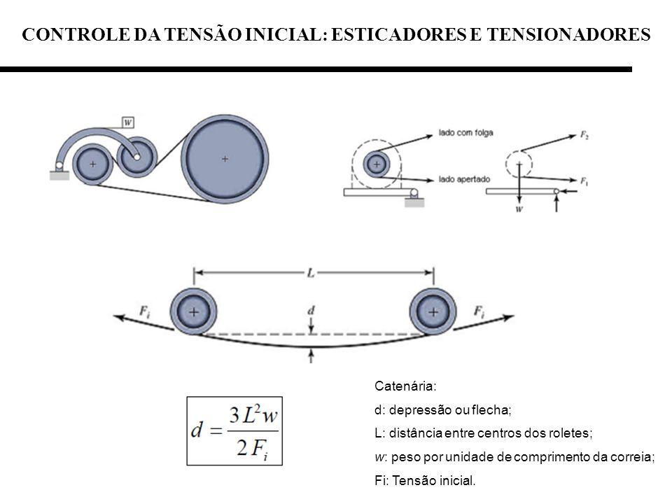 CONTROLE DA TENSÃO INICIAL: ESTICADORES E TENSIONADORES