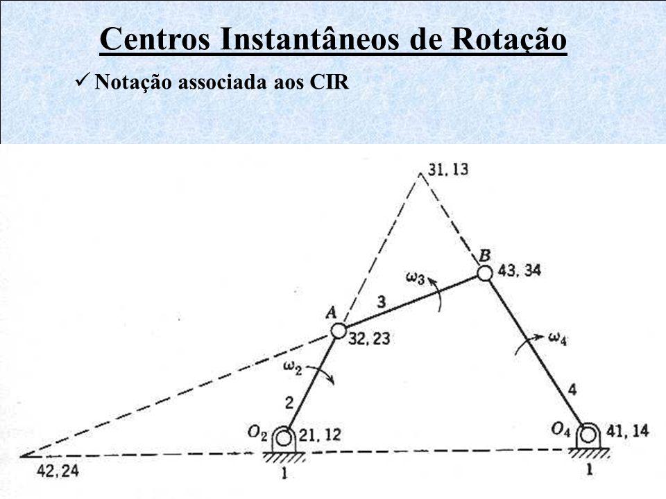 Centros Instantâneos de Rotação