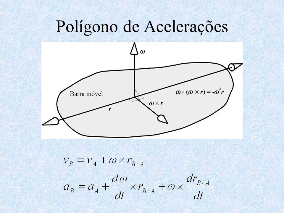 Polígono de Acelerações
