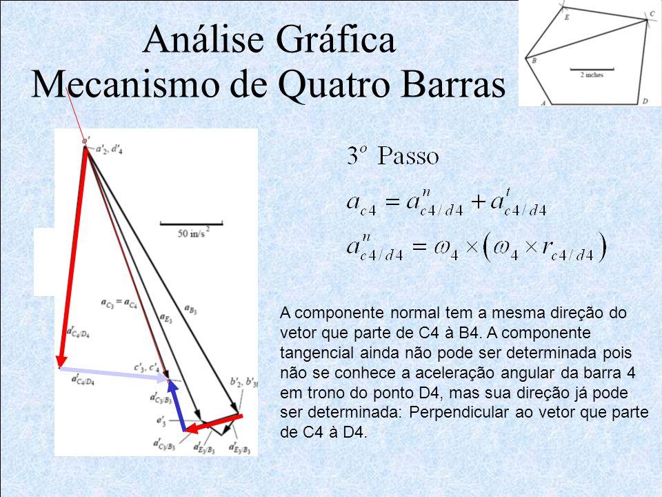 Análise Gráfica Mecanismo de Quatro Barras