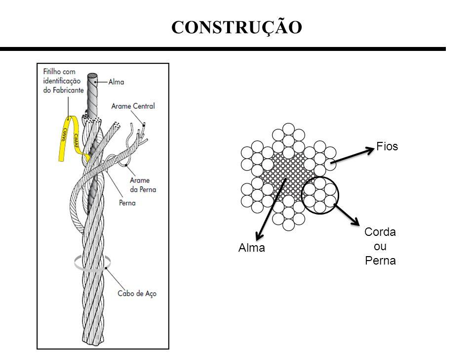 CONSTRUÇÃO Fios Corda ou Perna Alma