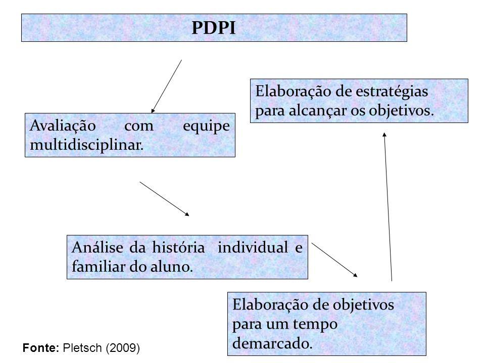 PDPI Elaboração de estratégias para alcançar os objetivos.