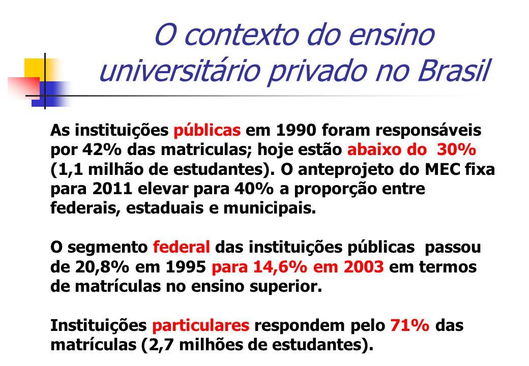 O contexto do ensino universitário privado no Brasil