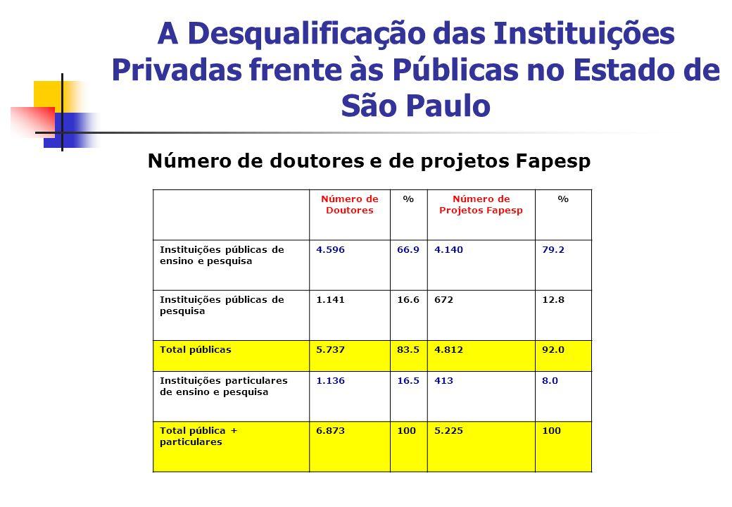 Número de doutores e de projetos Fapesp Número de Projetos Fapesp