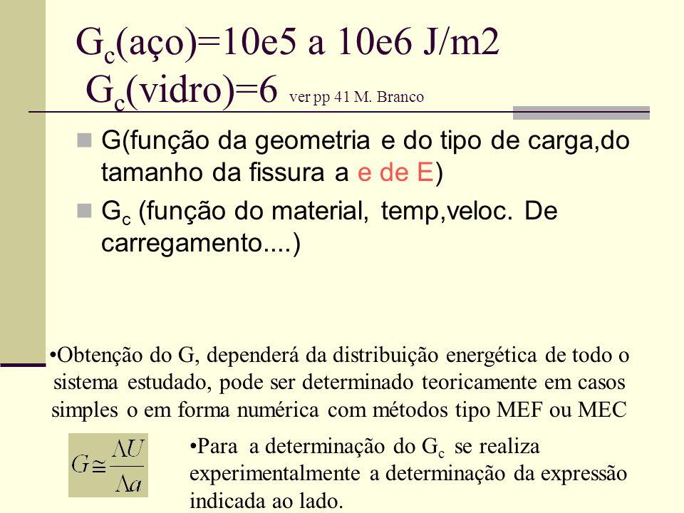 Gc(aço)=10e5 a 10e6 J/m2 Gc(vidro)=6 ver pp 41 M. Branco