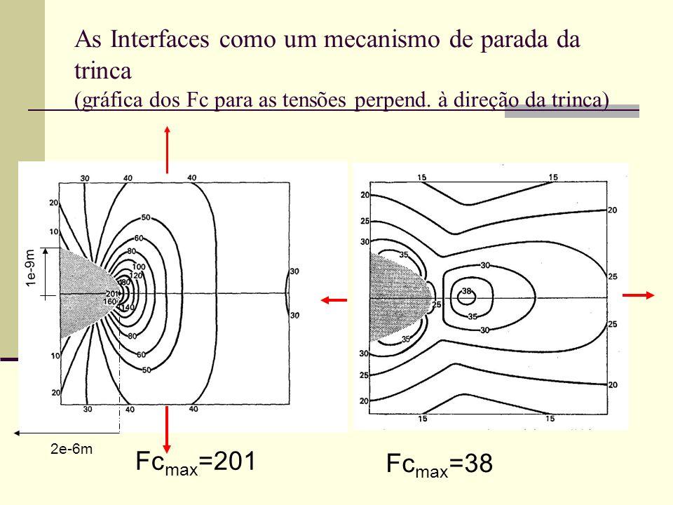 As Interfaces como um mecanismo de parada da trinca (gráfica dos Fc para as tensões perpend. à direção da trinca)