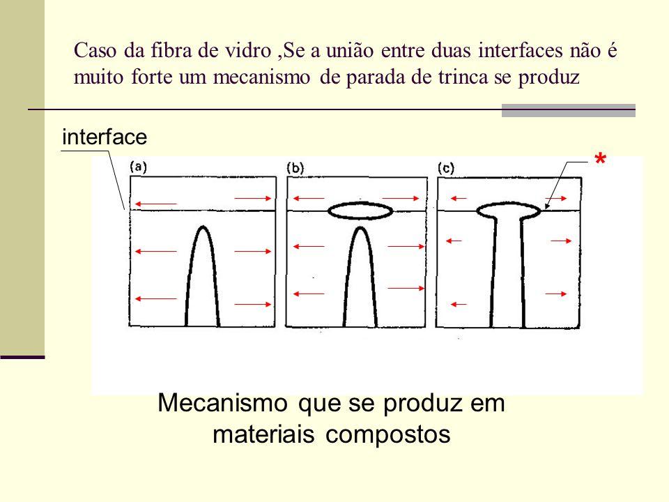 Mecanismo que se produz em materiais compostos