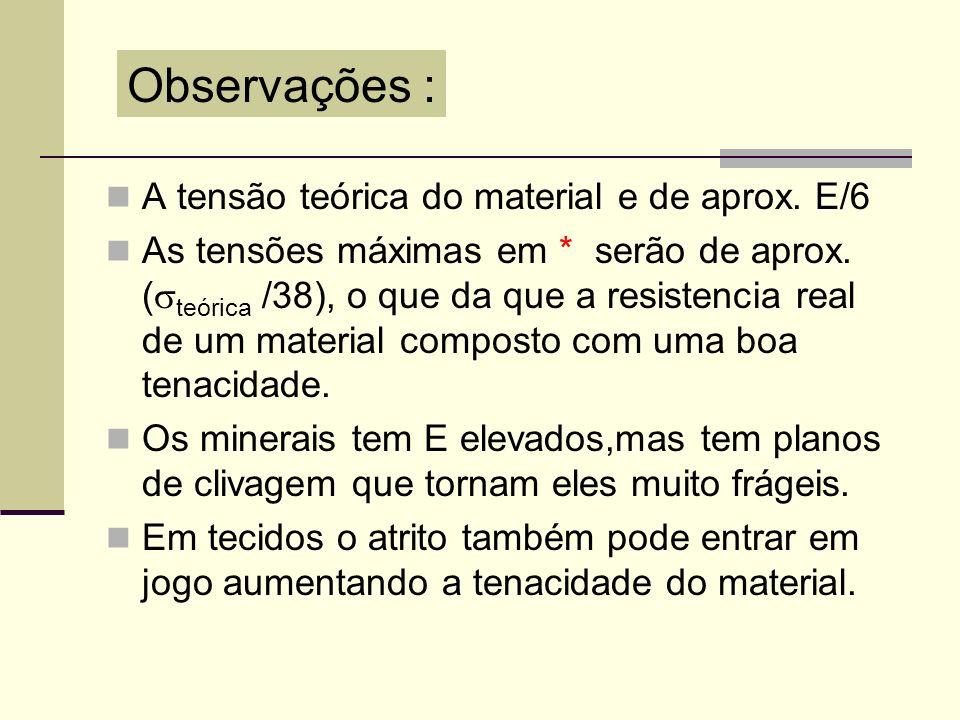 Observações : A tensão teórica do material e de aprox. E/6