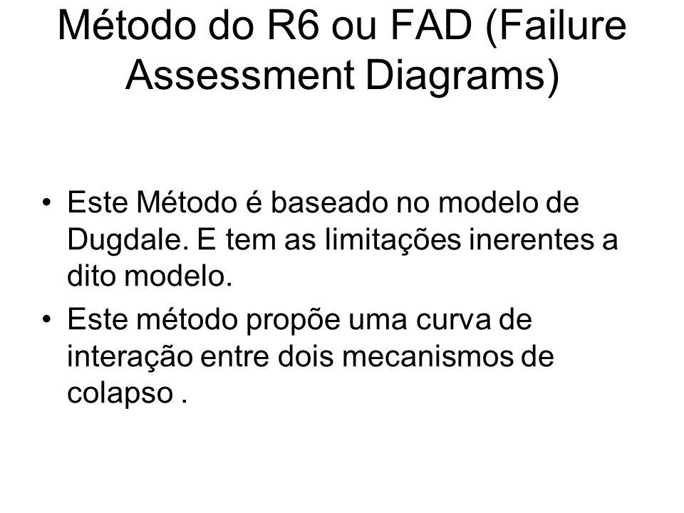 Método do R6 ou FAD (Failure Assessment Diagrams)
