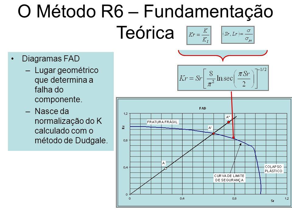 O Método R6 – Fundamentação Teórica