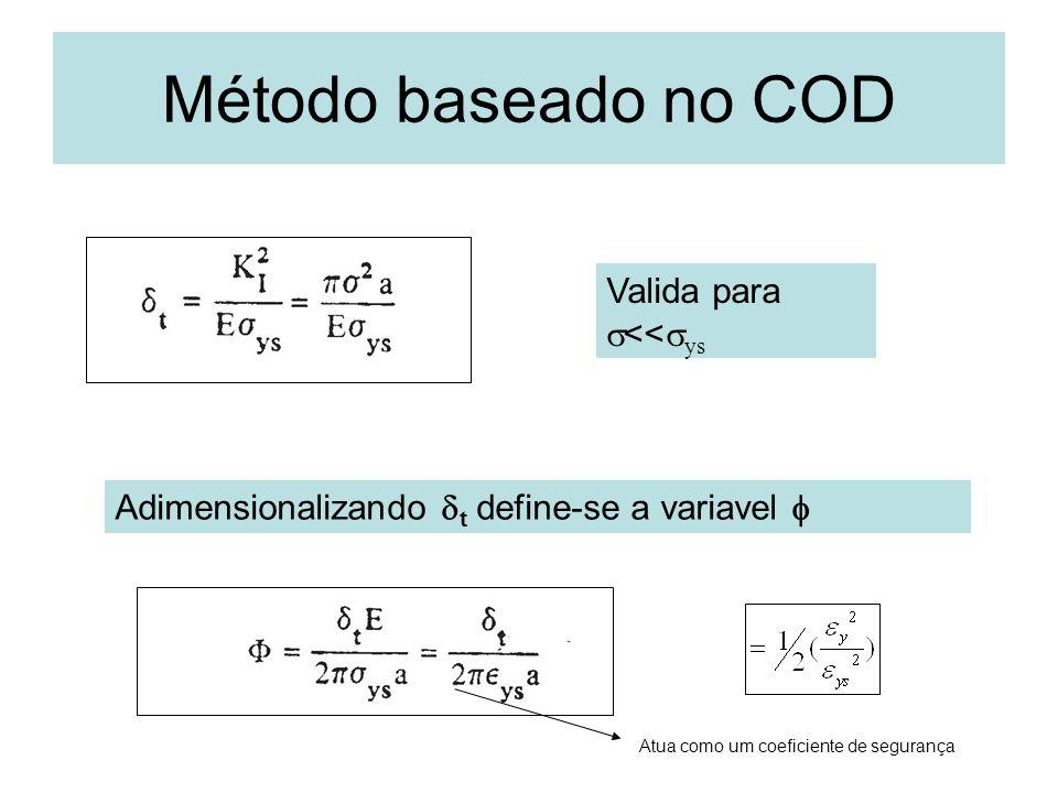 Método baseado no COD Valida para s<<sys