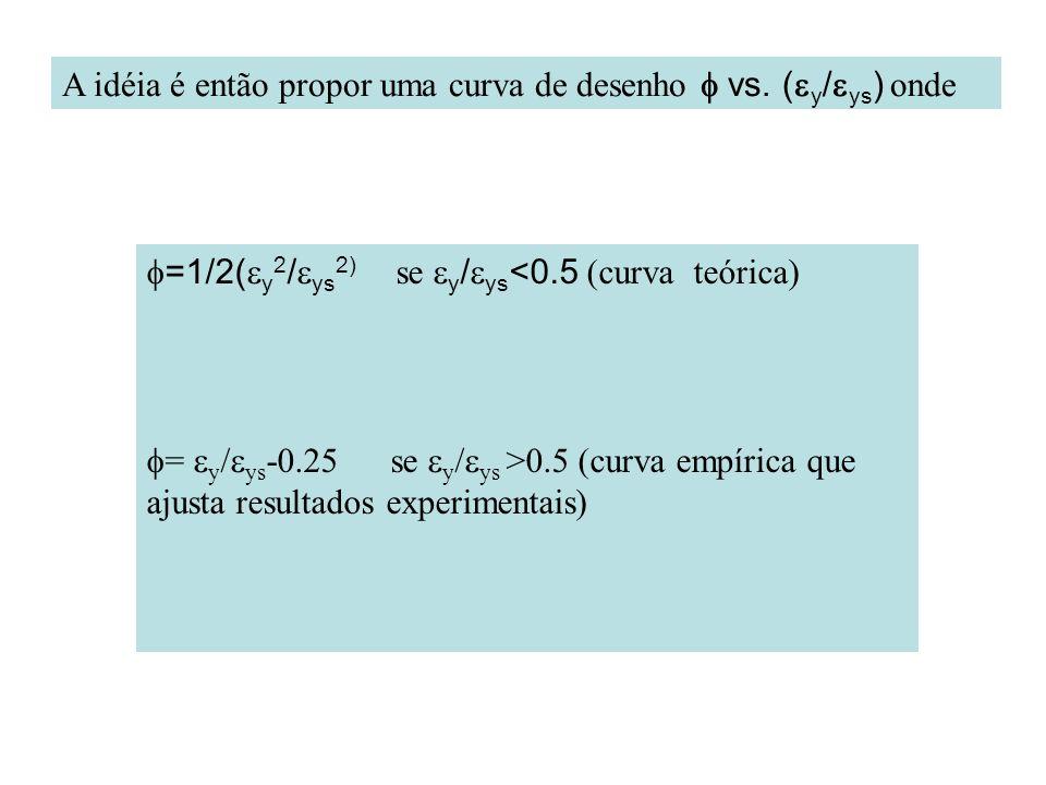 A idéia é então propor uma curva de desenho f vs. (ey/eys) onde