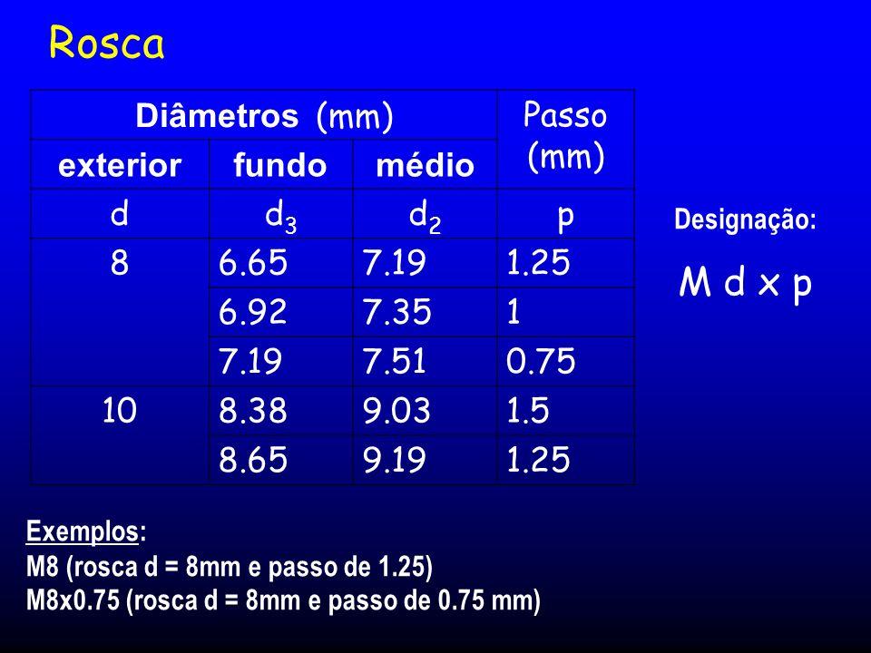 Rosca M d x p Diâmetros (mm) Passo (mm) exterior fundo médio d d3 d2 p