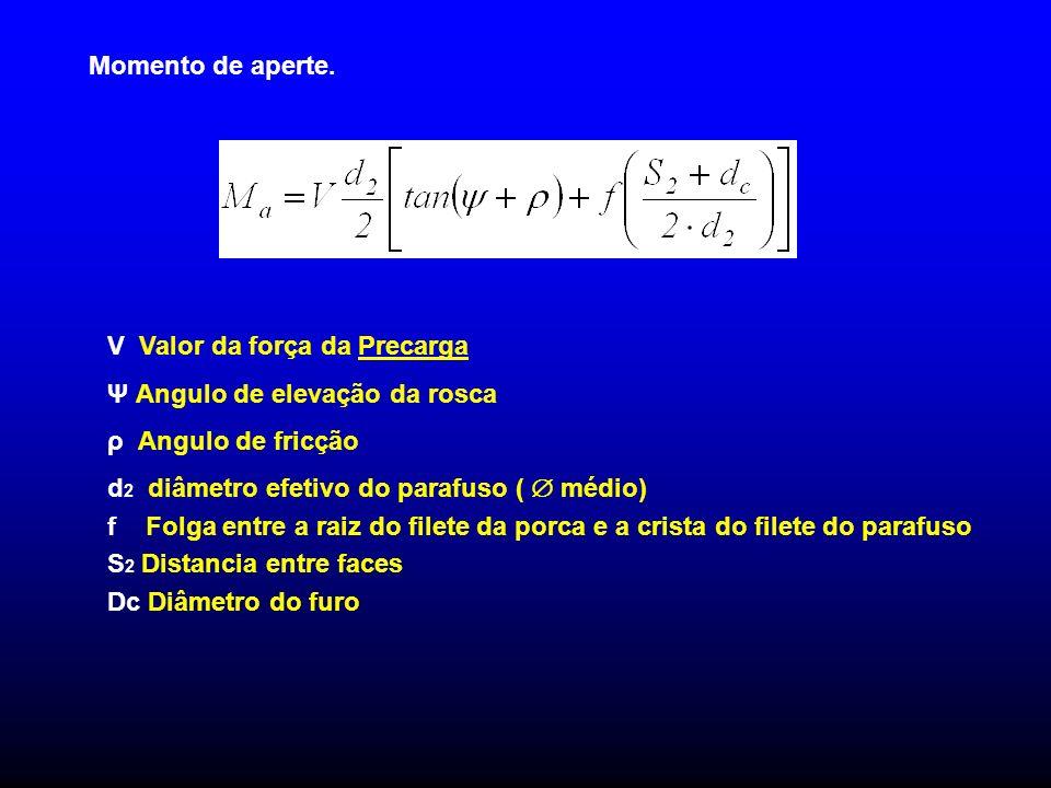 Momento de aperte. V Valor da força da Precarga. Ψ Angulo de elevação da rosca. ρ Angulo de fricção.