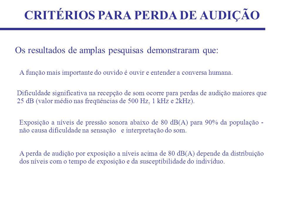 CRITÉRIOS PARA PERDA DE AUDIÇÃO