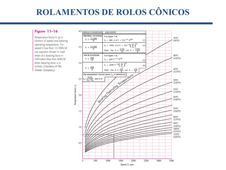 ROLAMENTOS DE ROLOS CÔNICOS