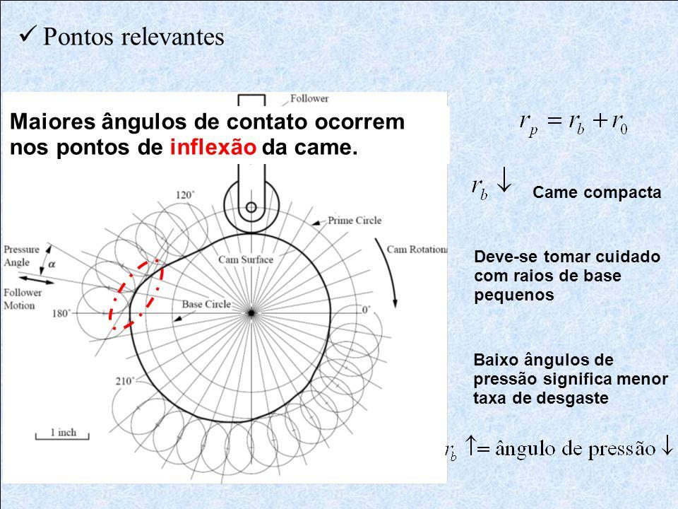 Pontos relevantes Maiores ângulos de contato ocorrem nos pontos de inflexão da came. Came compacta.