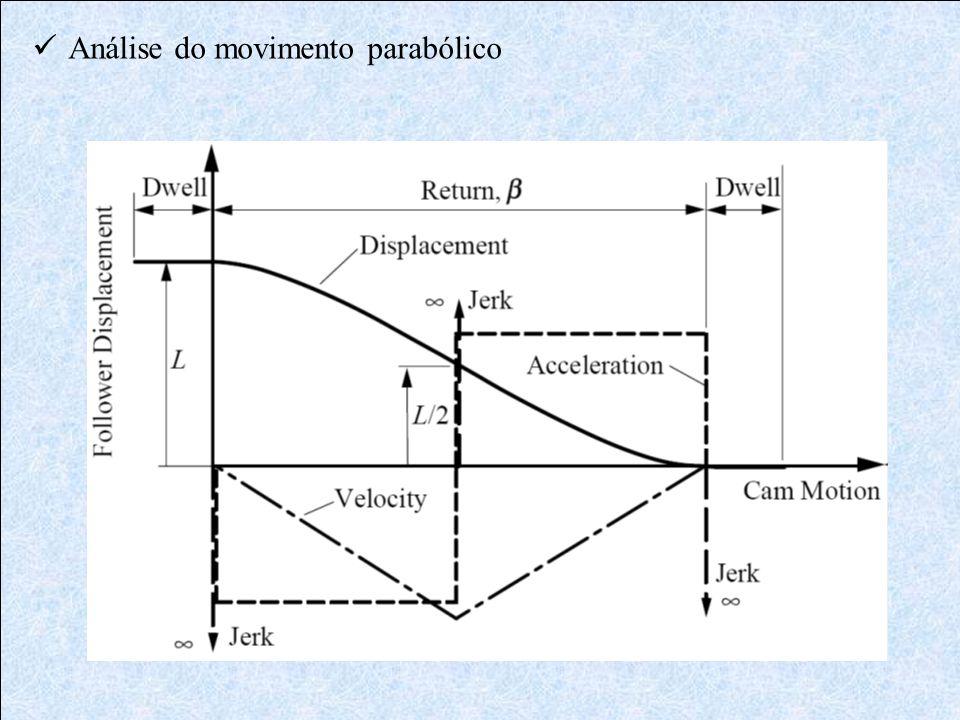 Análise do movimento parabólico