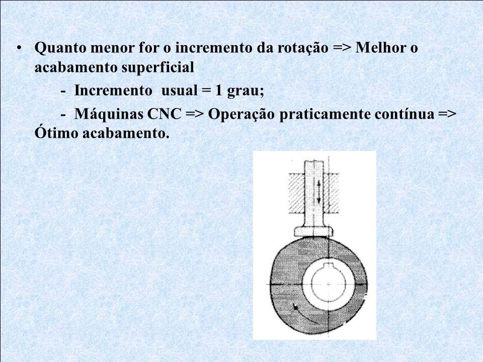 Quanto menor for o incremento da rotação => Melhor o acabamento superficial