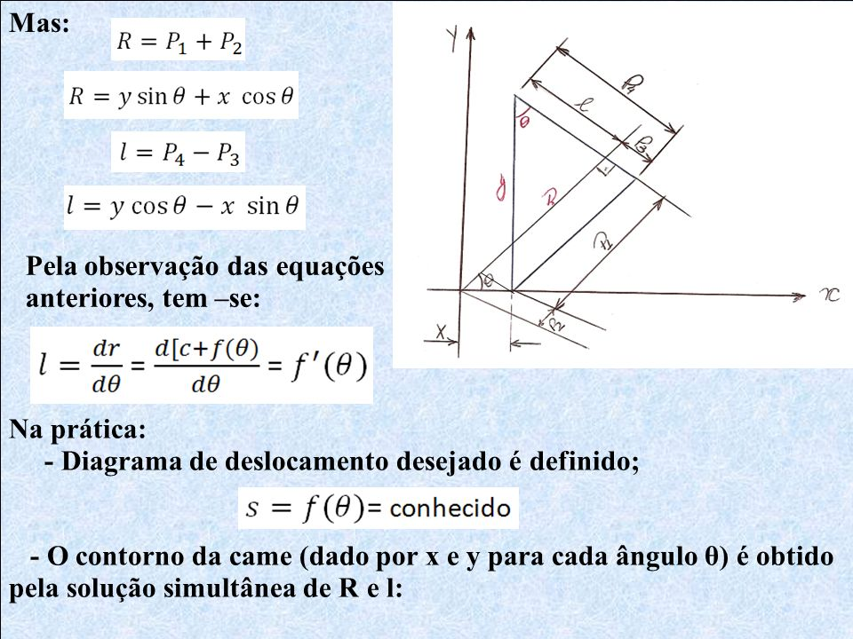Mas: Pela observação das equações anteriores, tem –se: Na prática: - Diagrama de deslocamento desejado é definido;