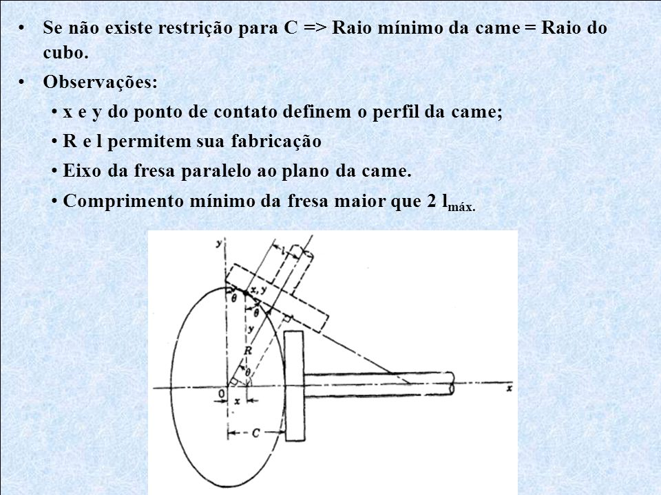 Se não existe restrição para C => Raio mínimo da came = Raio do cubo.