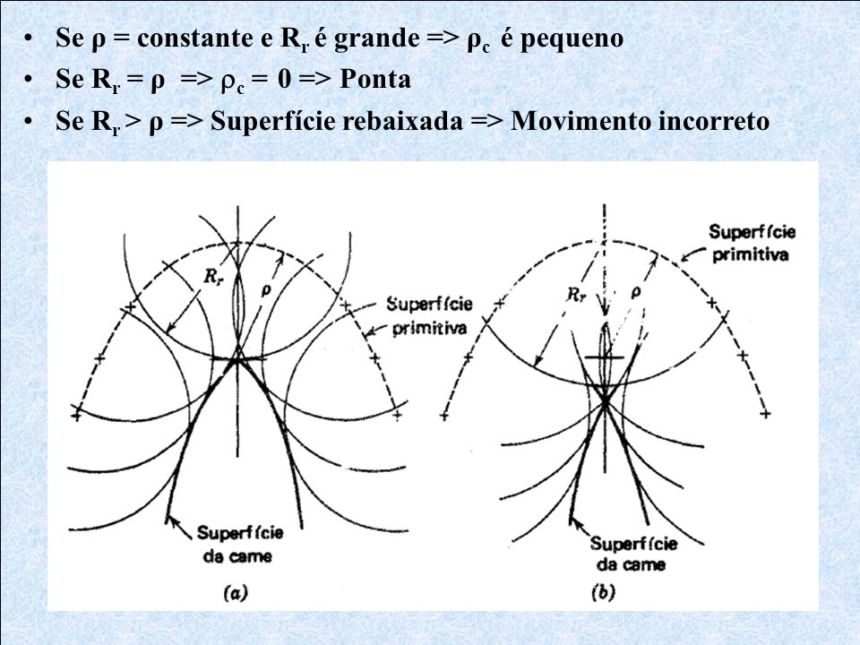 Se ρ = constante e Rr é grande => ρc é pequeno