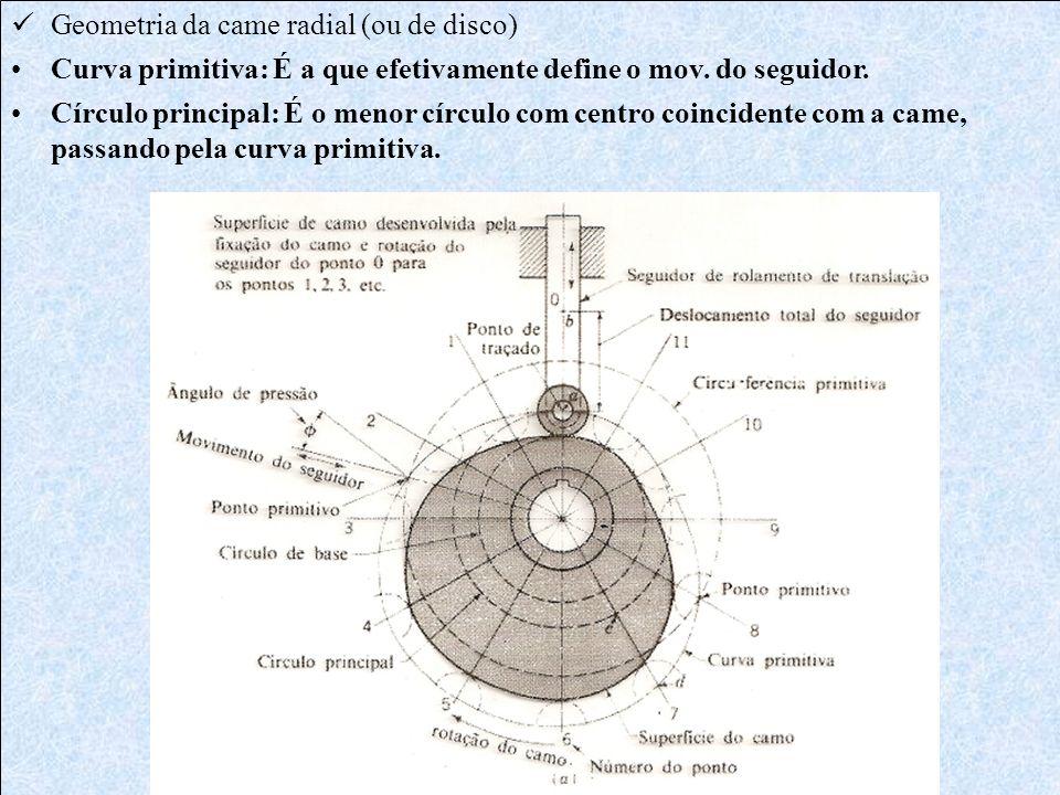 Geometria da came radial (ou de disco)