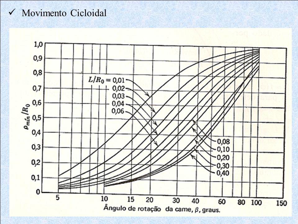 Movimento Cicloidal