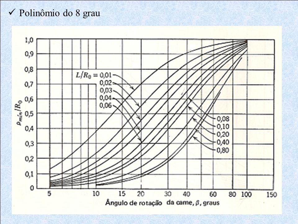 Polinômio do 8 grau