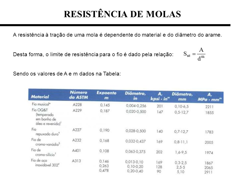 RESISTÊNCIA DE MOLAS A resistência à tração de uma mola é dependente do material e do diâmetro do arame.