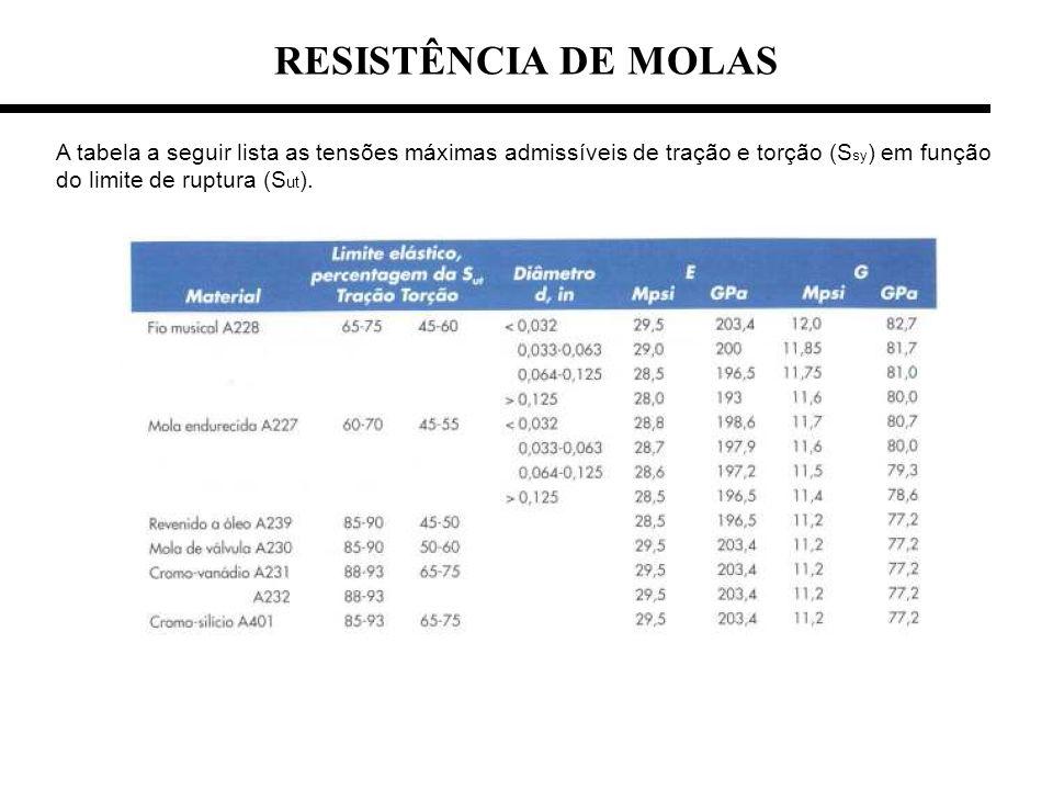 RESISTÊNCIA DE MOLAS A tabela a seguir lista as tensões máximas admissíveis de tração e torção (Ssy) em função do limite de ruptura (Sut).