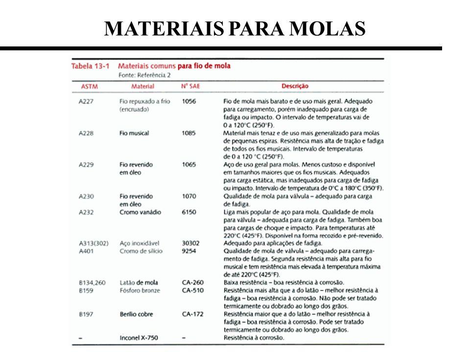 MATERIAIS PARA MOLAS