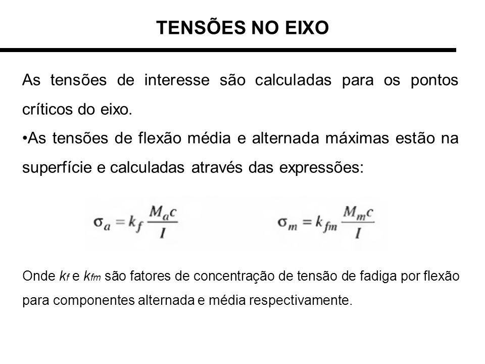 TENSÕES NO EIXO As tensões de interesse são calculadas para os pontos críticos do eixo.
